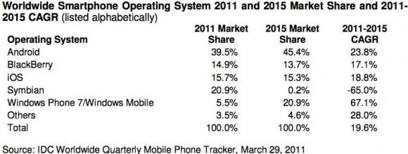 IDC_Smartphone_Market_OS_predictions-580x219.jpg