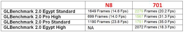 nokia n8 vs nokia 701.png
