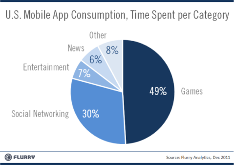 flurry_mobileappconsumption_bycategory_dec2011-resized-600.png