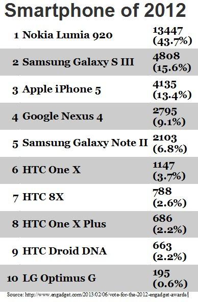 Engadget Award: Nokia Lumia 920 Adlah Smartphone Terbaik ...